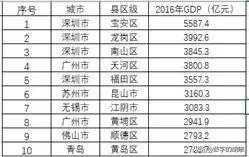 烟台和温州经济GDP比较_温州樱花哪里比较好