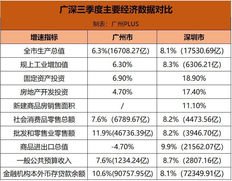 两个城市gdp差距越拉越大_北京与天津,差距越来越大的两座城市,这一切要从10年前说起(2)