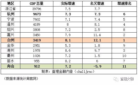 """杭州历年gdp_杭州去年GDP达16106亿""""万亿俱乐部""""中进位至第八"""