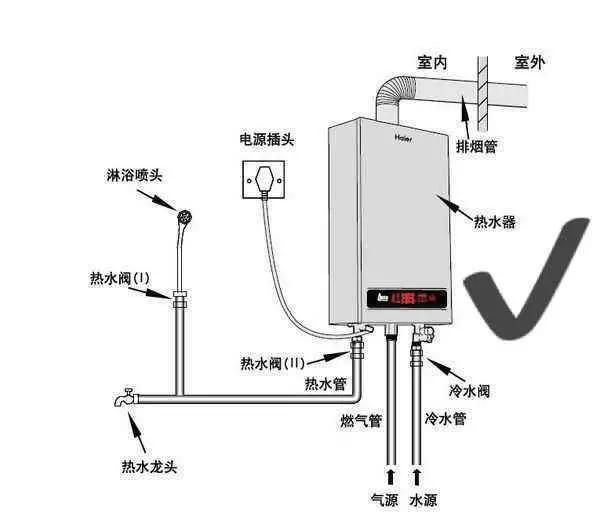 燃气热水器有什么使用要求呢?图片