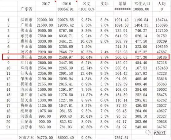 湛江人均gdp_广东最有钱的100个地区,始兴排名第97位