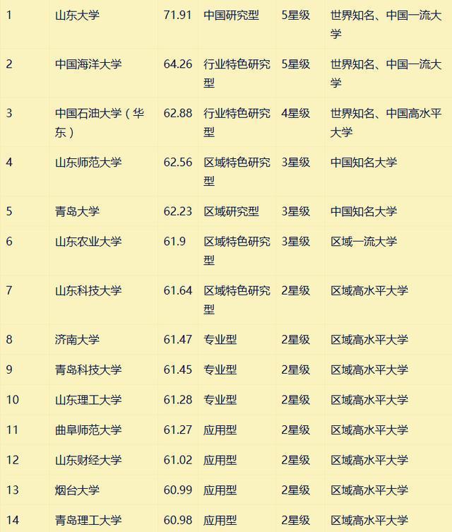 """山东省40所大学排行榜!前3名太强,一般""""考不进去""""!别太羡慕"""