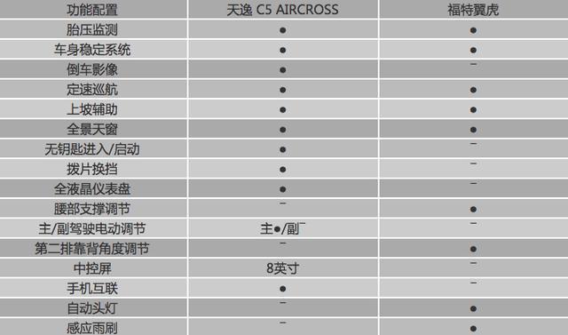 论个性 拼内涵 东风雪铁龙天逸C5 AIRCROSS赢得有惊无险