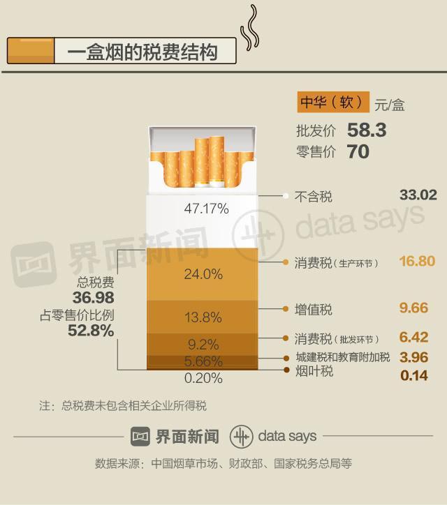 """税率低价格更低 全世界都在""""妒忌""""中国烟民"""