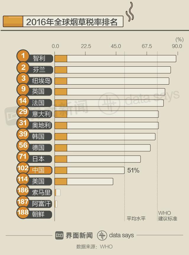 比税率排名更低的是零售价排名。2016年中国卷烟零售价格为1.5美元/盒(20支),在WHO录得数据的187个国家和地区中排名第126位。