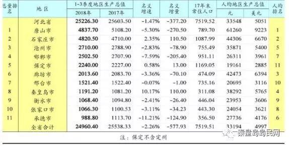 保定和秦皇岛gdp相比_海南海口与河北秦皇岛的2021年上半年GDP谁更高
