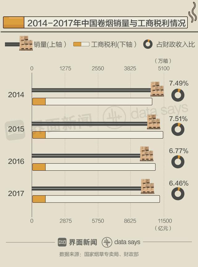 1994年以来,中国卷烟消费税经历了四次调整。
