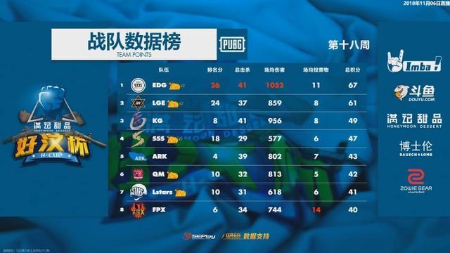 绝地求生:好汉杯第十八周:EDG拿下冠军,4AM,17等战队遗憾淘汰