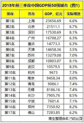 深圳gdp2017一季度_年度经济任务
