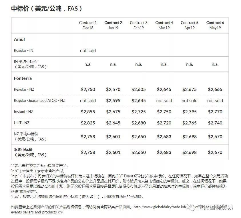 【微•奶價】 恒天然第223次拍賣 全脂奶粉競得均價2655美元/噸 下降2.9% 全部產品下降2%