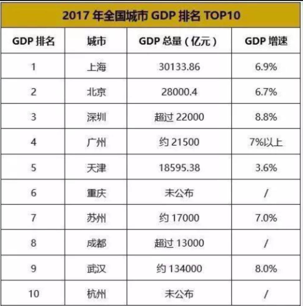 2017年上海gdp_上海和台湾的GDP相比,还要多久才能 赶上 或 超越