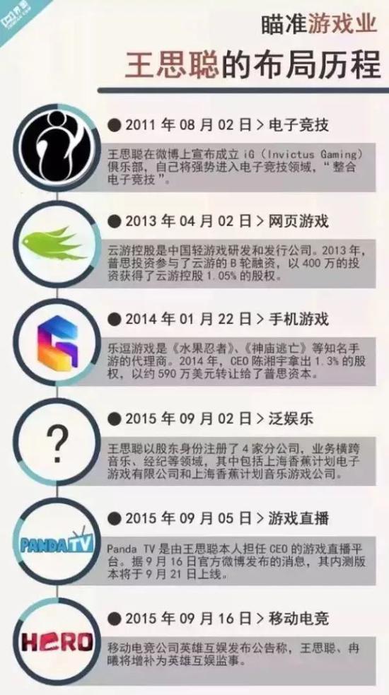 """5亿变63亿,""""国民老公""""王思聪的电竞、投资生意经  网络推广  第7张"""