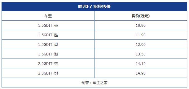 AI智能网联SUV哈弗F7上市 售价10.90-14.90万元