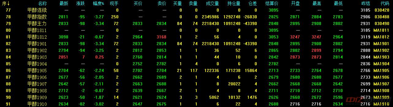 11.7今日甲醇价格行情走势分析 甲醇价格今天多少一吨