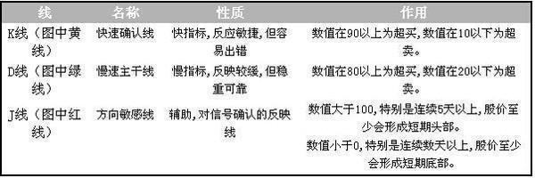 中国股市最简单的一个指标——KDJ,牢记后,精准把握高低点!