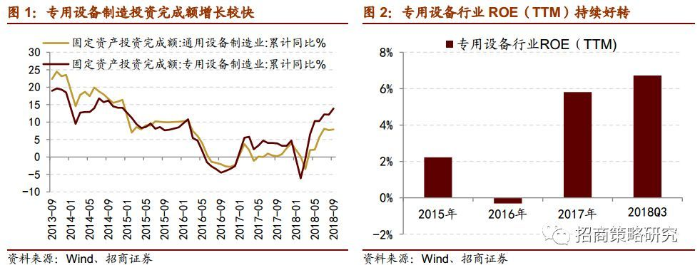 【招商策略】关注三季报景气向上细分行业
