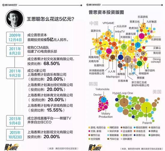 """5亿变63亿,""""国民老公""""王思聪的电竞、投资生意经  网络推广  第10张"""