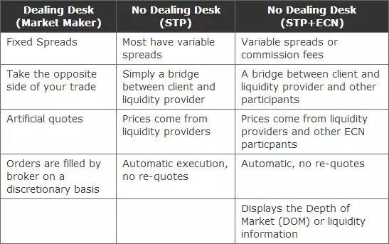 什么是外汇做市商、STP经纪商、ECN经纪商?