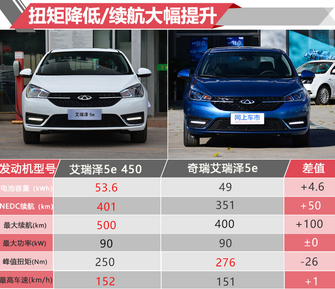 价格降3万增14项配置奇瑞新款纯电轿车太值了_北京赛车彩票