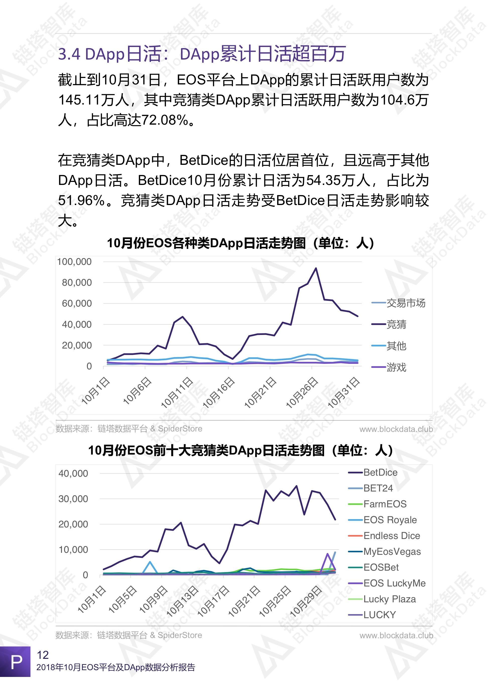 10月EOS DApp数据报告:平台活性增加 、竞猜DApp占绝对优势