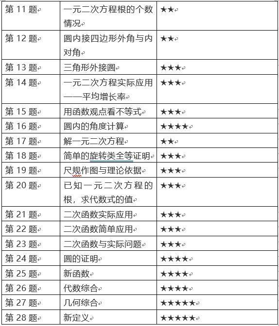 初三期中【数学】试卷整体理会(2019海淀)(责编保举:数学教案jxfudao.com/xuesheng)