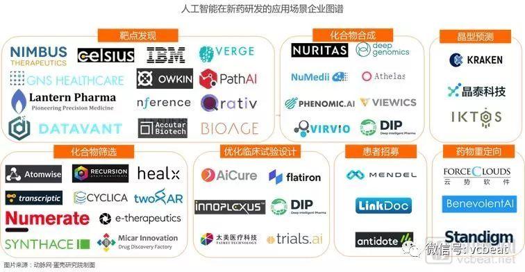 百企大戰AI+新藥研發:全視野透視78家AI創新企業、26家全球制藥巨頭【蛋殼研究院研究報告】
