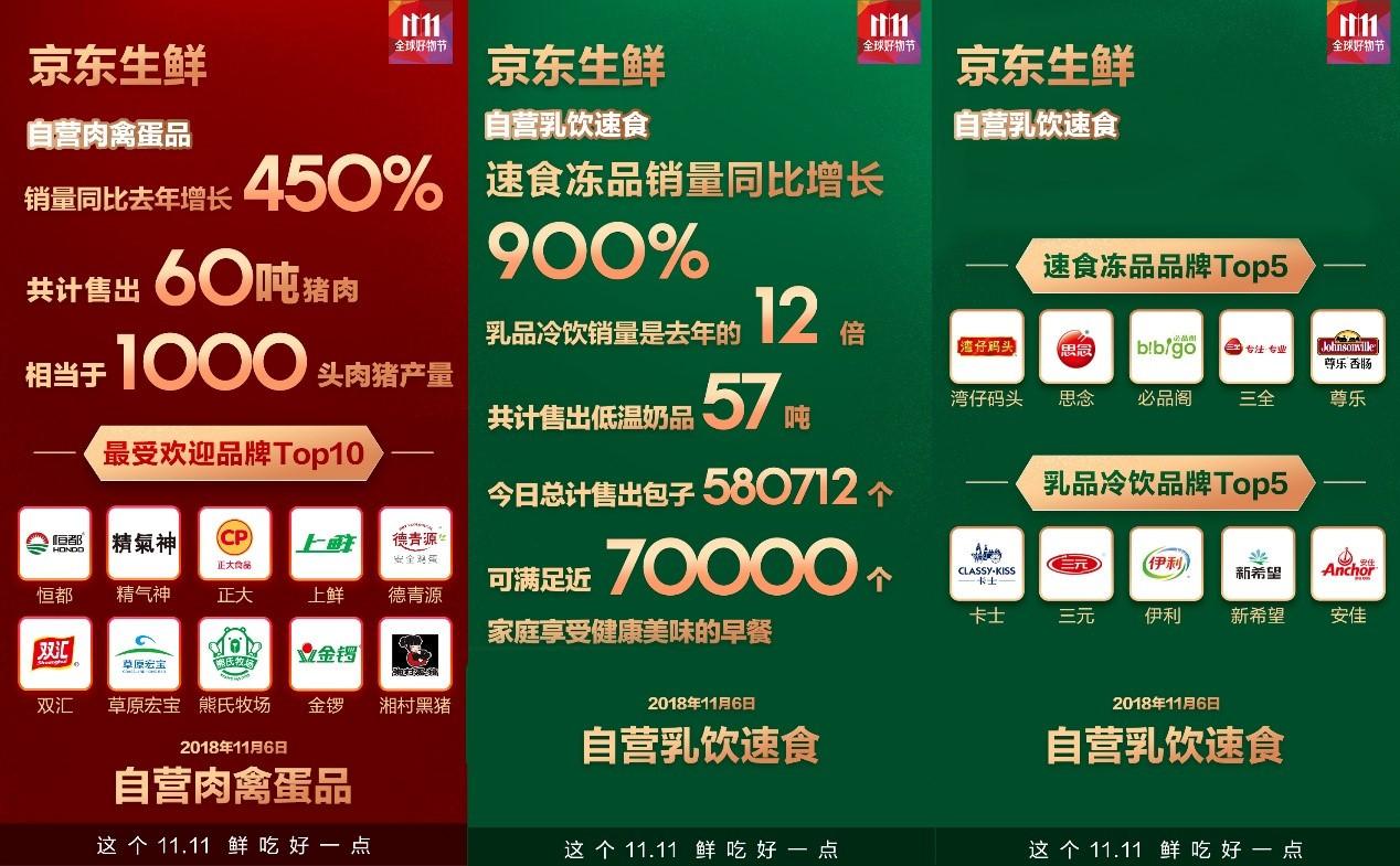 京东生鲜11.6战绩公布,销量狂飙达去年同期5倍