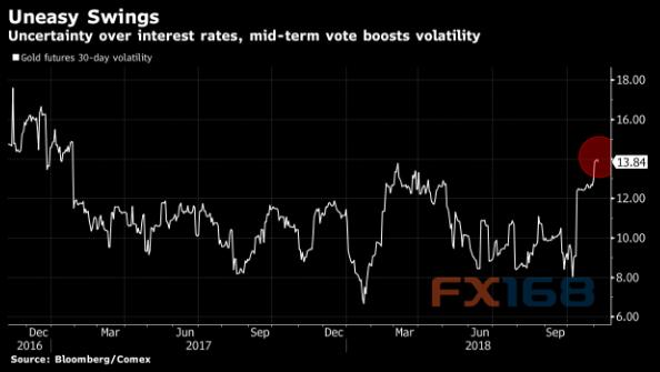 美国中期选举结果揭晓在即 黄金波动率飙升