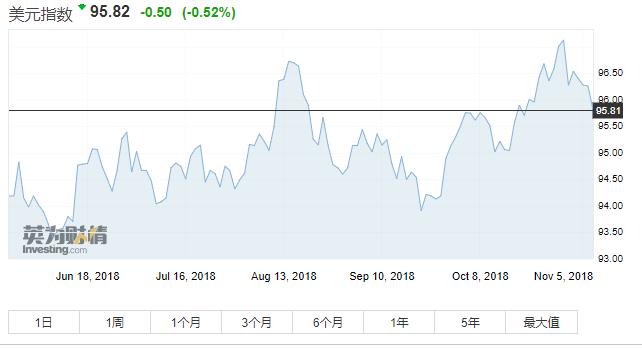 政治因素影响,美元指数急跌、美股指期货全线开花