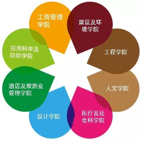 重磅!2019香港理工大学内地本科入学申请正式启动!
