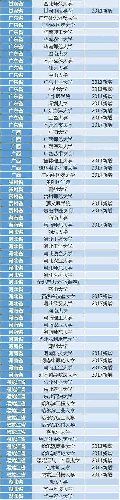 366所有研究生推免资格高校名单,上这些大学,可以争取保研!