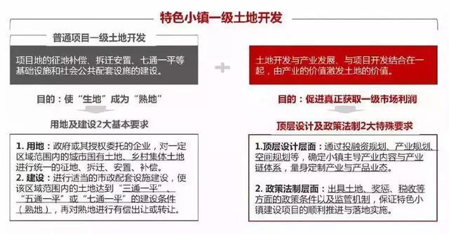 """特色小镇的""""2+5""""盈利模式(政府+企业)"""