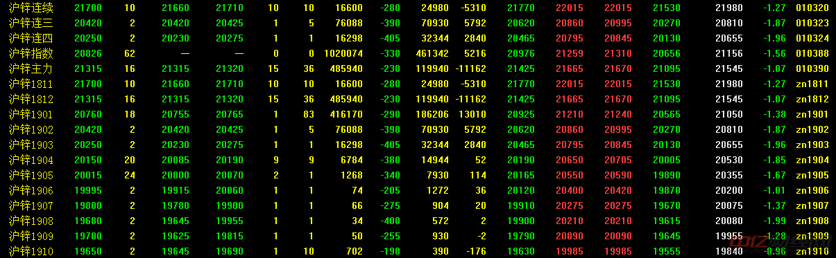11月7日今日锌价格行情走势分析 今日锌价格多少钱一吨