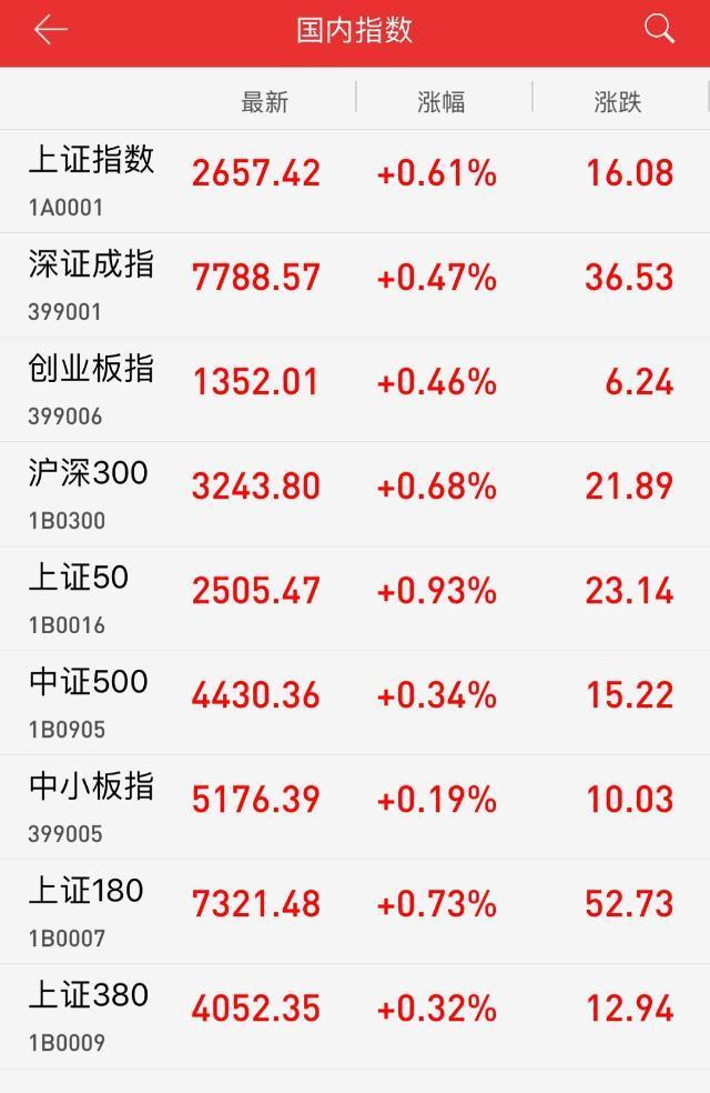午盘沪指收报2657.42点,涨幅0.61%