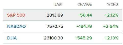 道指反弹545点, 逼近历史新高! 大佬: 美债收益将达3.75%