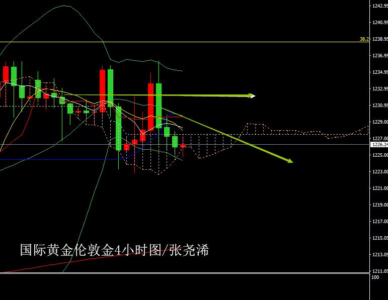 张尧浠:美股力盖美选令黄金回跌、日内两大事件仍有利空