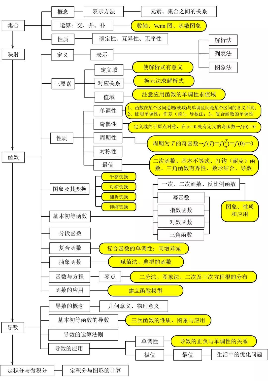 保藏!高中数学各类高效解题要领、能力!把握一种可130+!(责编保举:高测验题jxfudao.com)