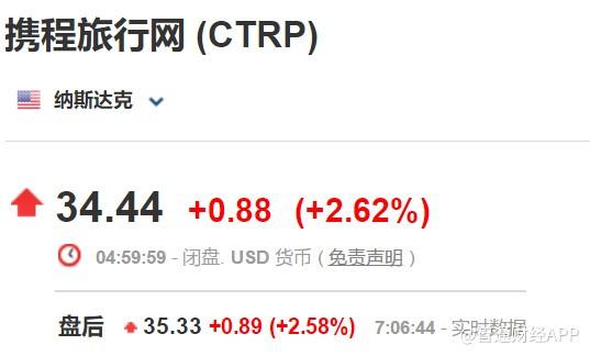 携程(CTRP.US)第三季度净利转亏,营收利好盘后涨逾2%