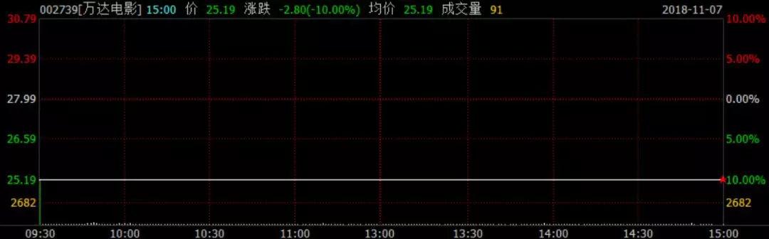 万达电影复牌遭遇三跌停!王健林持股市值缩水80亿,马云也跟着