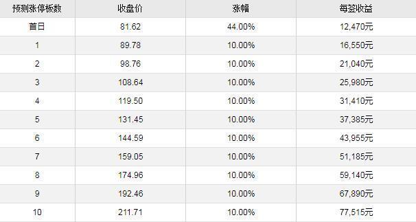 迈为股份11月7日上市定位分析