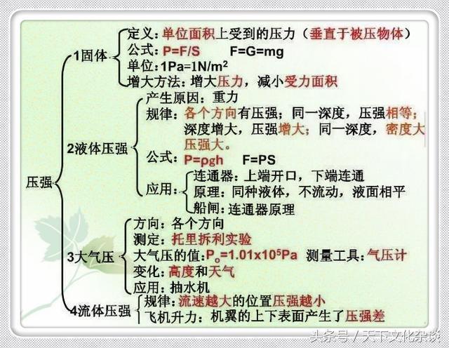 初中物理知识点总结,太全面了,收藏版(责编推荐:数学课件jxfudao.com/xuesheng)