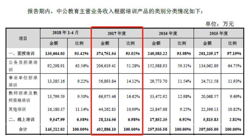 中公教育作价185亿借壳上市:公务员招录培训年贡献超20亿营收_玩