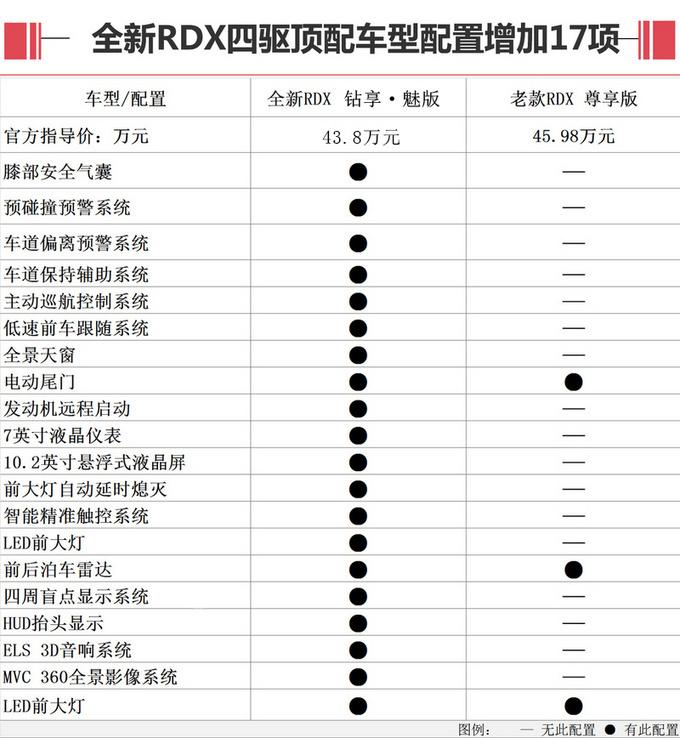 增十四项配置降718万元 讴歌全新RDX买不买?_陕西快乐十分走势图