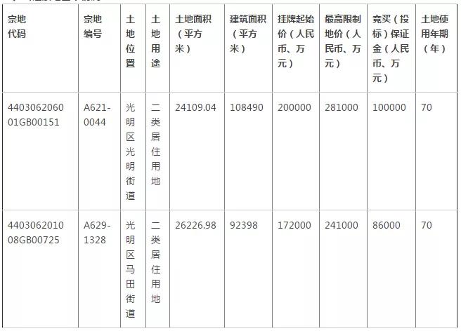 金融街华润50.3亿夺光明宅地!深圳可售