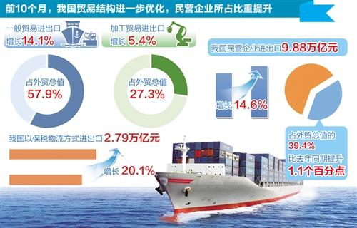 前10个月我国外贸进出口增长11.3%,贸易顺差收窄26.1%