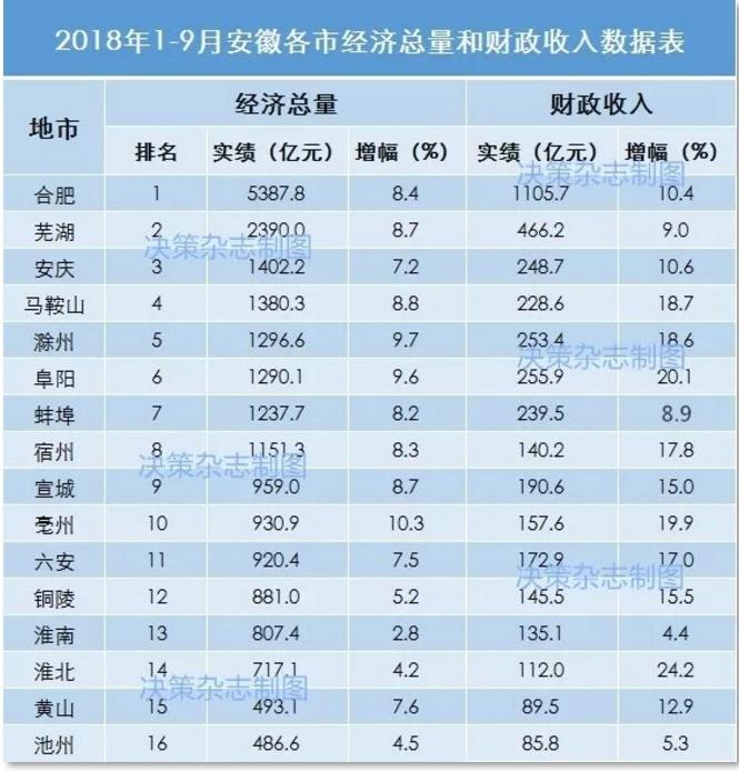 芜湖县总gdp_观察 直面安徽 第二城 危机,芜湖该何去何从