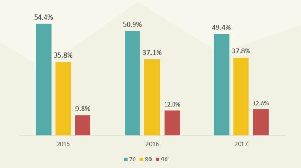 这组大数据告诉你:原来餐饮消费能力最强的是这波人!