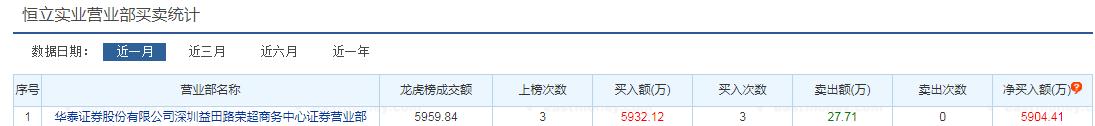 """游资反扑!证监会去年重罚2亿的""""徐留胜""""""""廖国沛""""全在买买买"""