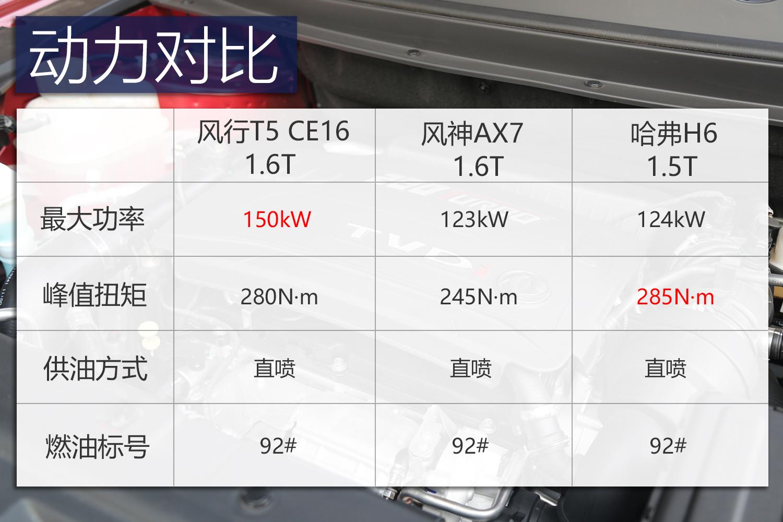 借供应商力量赶超同级东风风行T5自主设计亮点多_快乐10分破解如