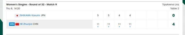4-2完胜伊藤美城,4-0横扫日本一姐,20岁小将霸气连胜